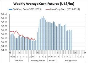 Weekly Average Corn Futures
